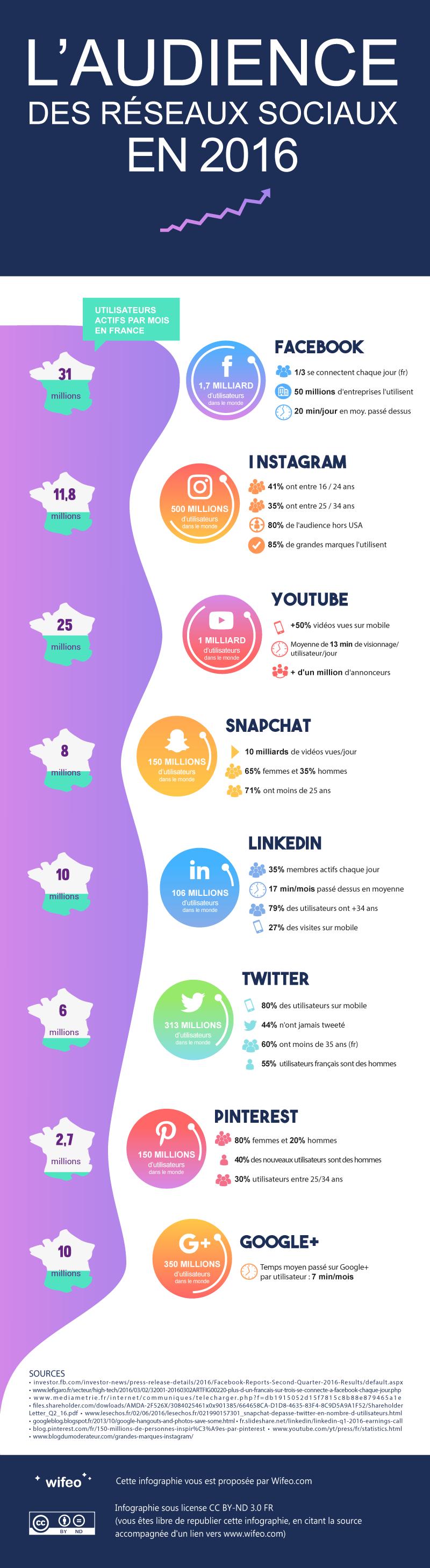 Audience des réseaux sociaux Facebook LinkedIn