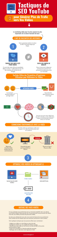 Le Guide Complet pour Savoir Comment PositionnerVos Vidéos avec le SEO (Infographie)