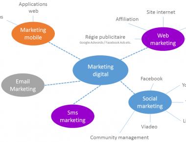 Stratégie de communication digitale